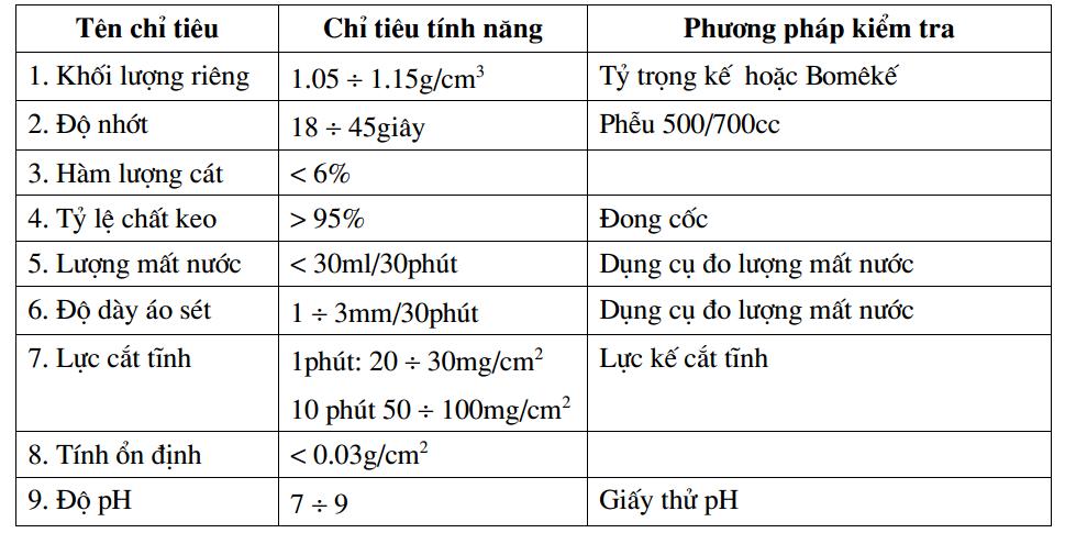 Các chỉ tiêu tính năng dung dịch bentonite theo TCXDVN 326:2004: